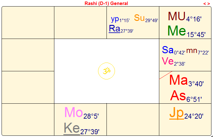 Vedic Natal Chart Hobitfullring