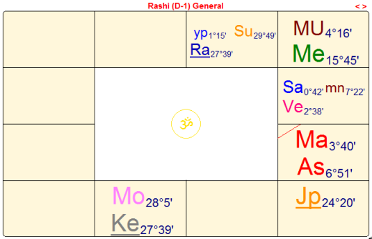 Donald Trump's vedic astrological birth chart | Northern Lights Vedic